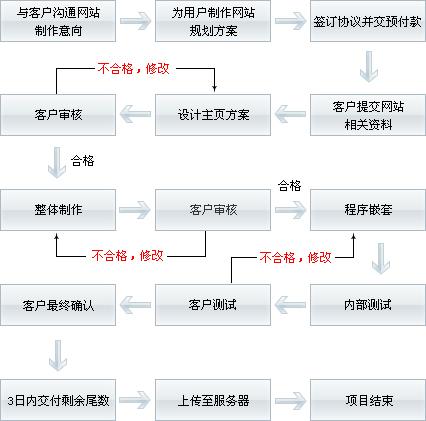 建站流程图